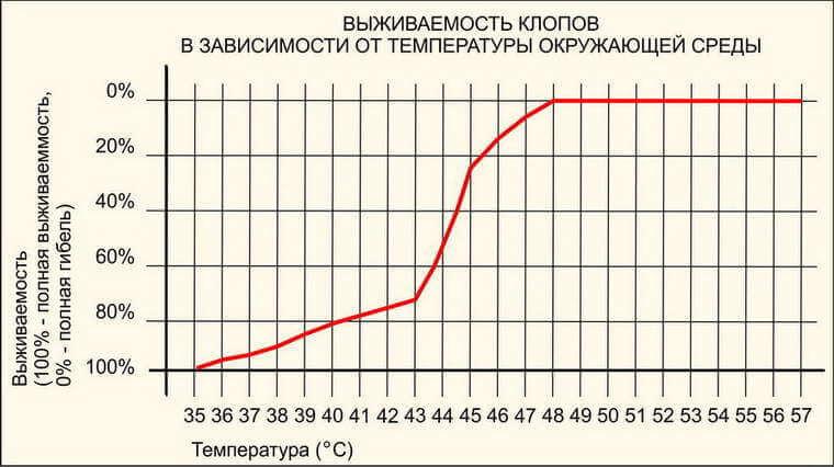 График выживаемости клопов в зависимости от температурного режима